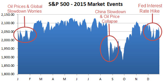 S&P_500-2015_Market_Events
